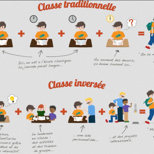Classe inversée